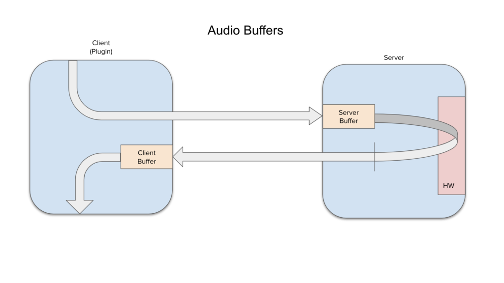AUDIO BUFFERS DIAGRAM