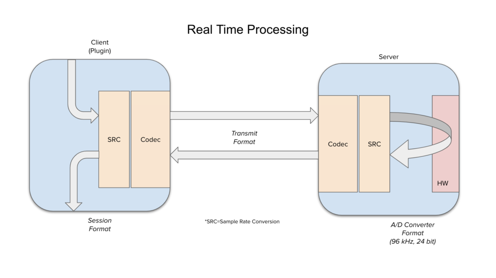 REAL TIME PROCESSING DIAGRAM